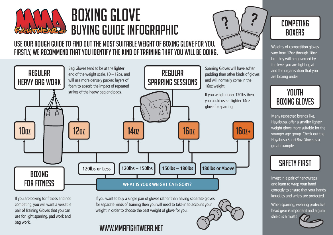 Boxing Glove Weight Guide InfoG